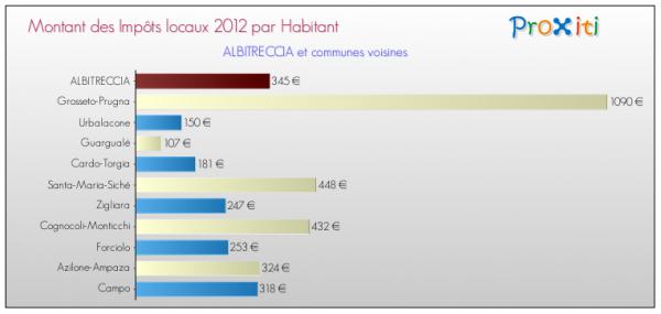 Impo ts locaux 2012 comparaisons 2