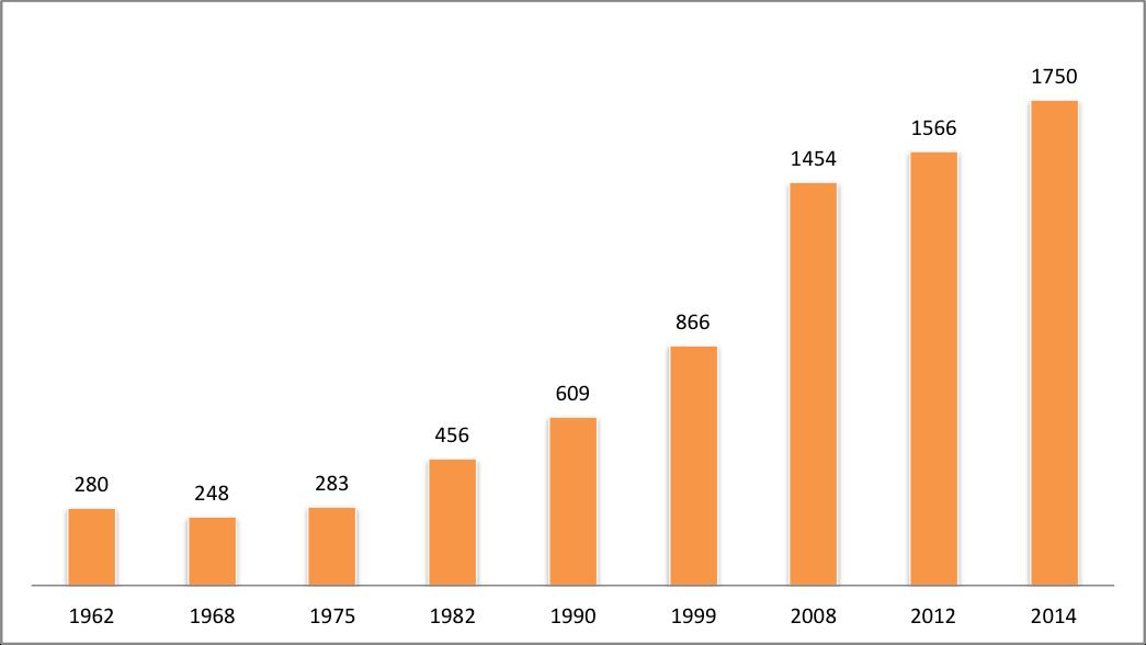 Population 2014 graphique