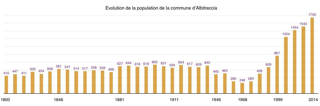 Population albitreccia 1800 2014