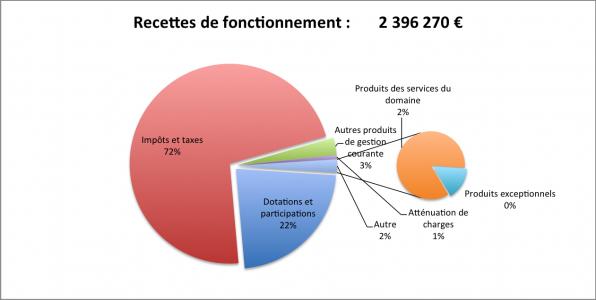 Recettes fct 2015