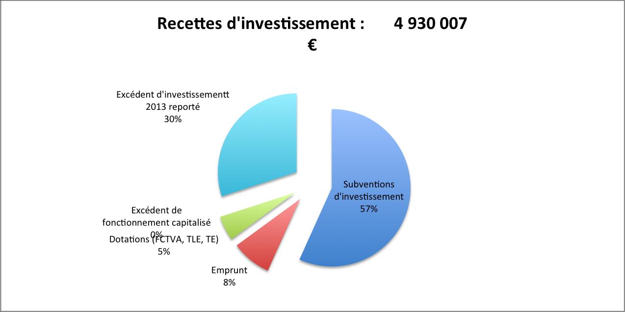 Recettes investissement 2014
